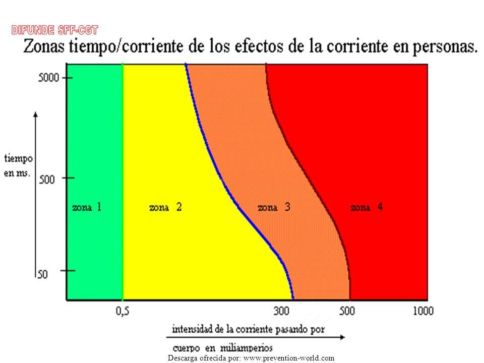 DISTRIBUCIÓN PORCENTUAL DE ACCIDENTES ELÉCTRICOS EN EL CUERPO HUMANO FRECUENCIAS DE ACCIDENTES : Caídas y resbalones 26.8 % Golpes por caída de objetos 18.7 % Quemaduras por arco eléctrico 8 % Raspones 7.8 % Golpes contra objetos 7 % Aprisionamiento 6 % Esfuerzos 5.5 % Quemaduras por falta de aislamiento 5%, instalaciones y cañerías 4 % Dermatitis e intoxicaciones 3 % Accidentes de transito 3 % Lesiones por cuerpos ext.en los ojos 3% contactos eléctricos 1%