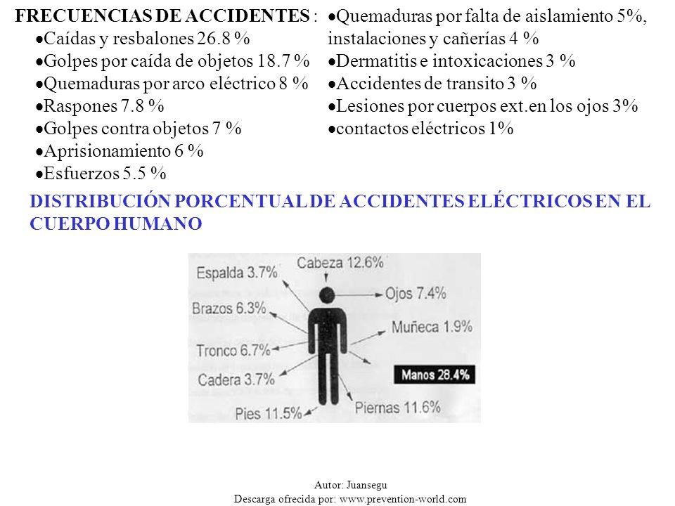 DISTRIBUCIÓN PORCENTUAL DE ACCIDENTES ELÉCTRICOS EN EL CUERPO HUMANO FRECUENCIAS DE ACCIDENTES : Caídas y resbalones 26.8 % Golpes por caída de objeto
