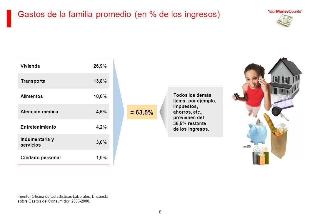 8 Gastos de la familia promedio (en % de los ingresos) Fuente: Oficina de Estadísticas Laborales, Encuesta sobre Gastos del Consumidor, 2006-2008.