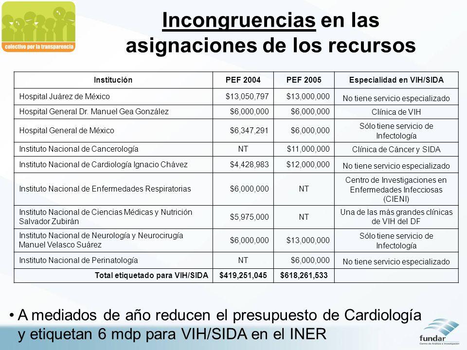 Incongruencias en las asignaciones de los recursos A mediados de año reducen el presupuesto de Cardiología y etiquetan 6 mdp para VIH/SIDA en el INER InstituciónPEF 2004PEF 2005Especialidad en VIH/SIDA Hospital Juárez de México$13,050,797$13,000,000 No tiene servicio especializado Hospital General Dr.