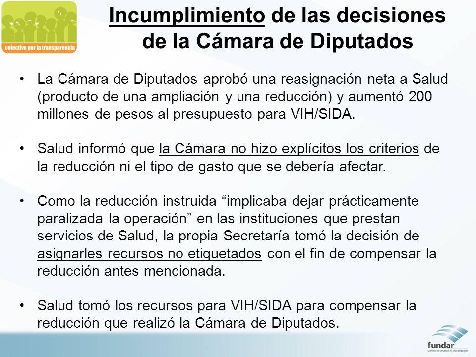Incumplimiento de las decisiones de la Cámara de Diputados La Cámara de Diputados aprobó una reasignación neta a Salud (producto de una ampliación y una reducción) y aumentó 200 millones de pesos al presupuesto para VIH/SIDA.