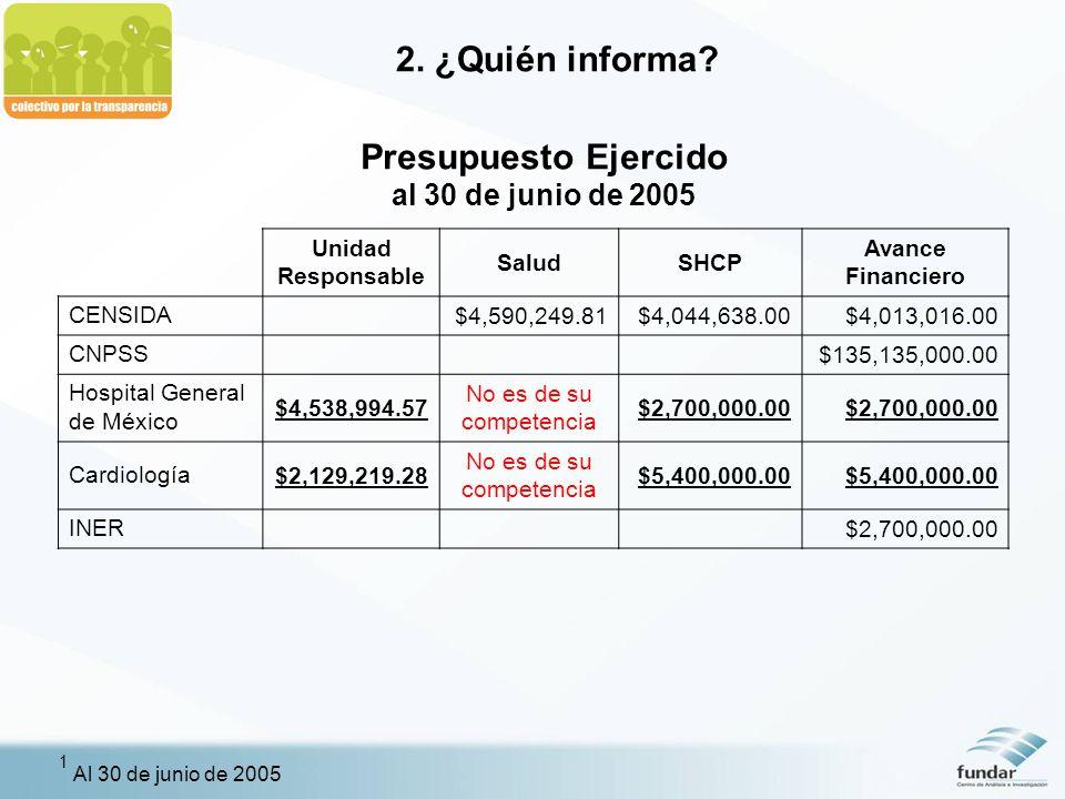 Presupuesto Ejercido al 30 de junio de 2005 Unidad Responsable SaludSHCP Avance Financiero CENSIDA $4,590,249.81$4,044,638.00$4,013,016.00 CNPSS$135,135,000.00 Hospital General de México $4,538,994.57 No es de su competencia $2,700,000.00 Cardiología$2,129,219.28 No es de su competencia $5,400,000.00 INER $2,700,000.00 1 Al 30 de junio de 2005 2.
