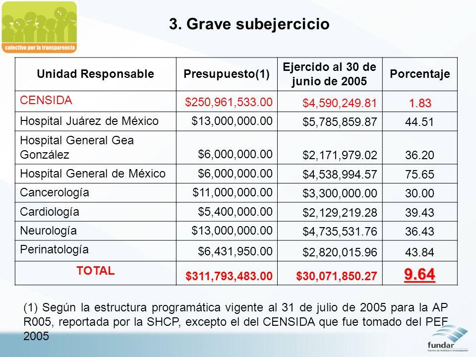 3. Grave subejercicio Unidad ResponsablePresupuesto(1) Ejercido al 30 de junio de 2005 Porcentaje CENSIDA $250,961,533.00$4,590,249.811.83 Hospital Ju