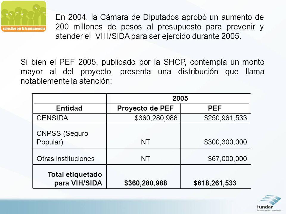 En 2004, la Cámara de Diputados aprobó un aumento de 200 millones de pesos al presupuesto para prevenir y atender el VIH/SIDA para ser ejercido durante 2005.