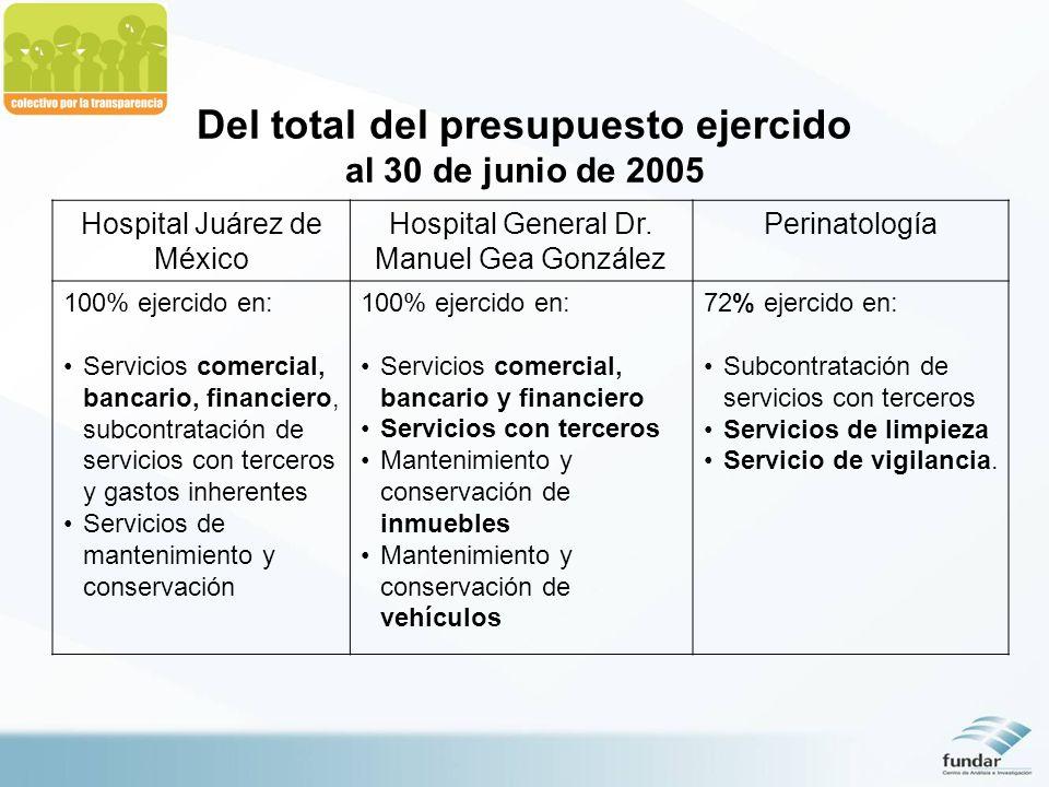 Del total del presupuesto ejercido al 30 de junio de 2005 Hospital Juárez de México Hospital General Dr. Manuel Gea González Perinatología 100% ejerci