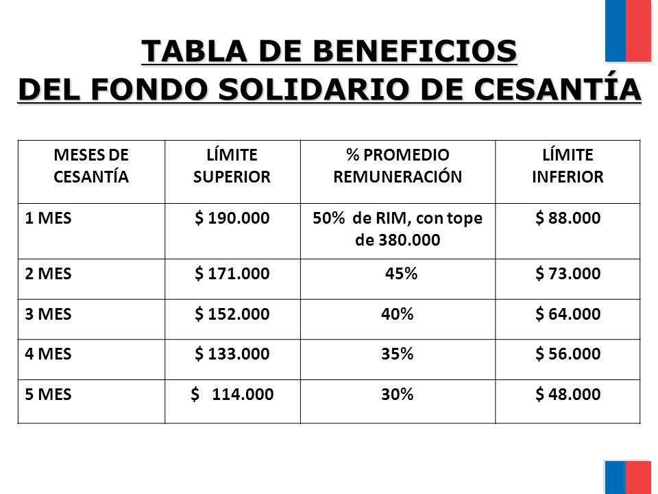 TABLA DE BENEFICIOS DEL FONDO SOLIDARIO DE CESANTÍA MESES DE CESANTÍA LÍMITE SUPERIOR % PROMEDIO REMUNERACIÓN LÍMITE INFERIOR 1 MES$ 190.00050% de RIM, con tope de 380.000 $ 88.000 2 MES$ 171.000 45%$ 73.000 3 MES$ 152.00040%$ 64.000 4 MES$ 133.00035%$ 56.000 5 MES$ 114.00030%$ 48.000