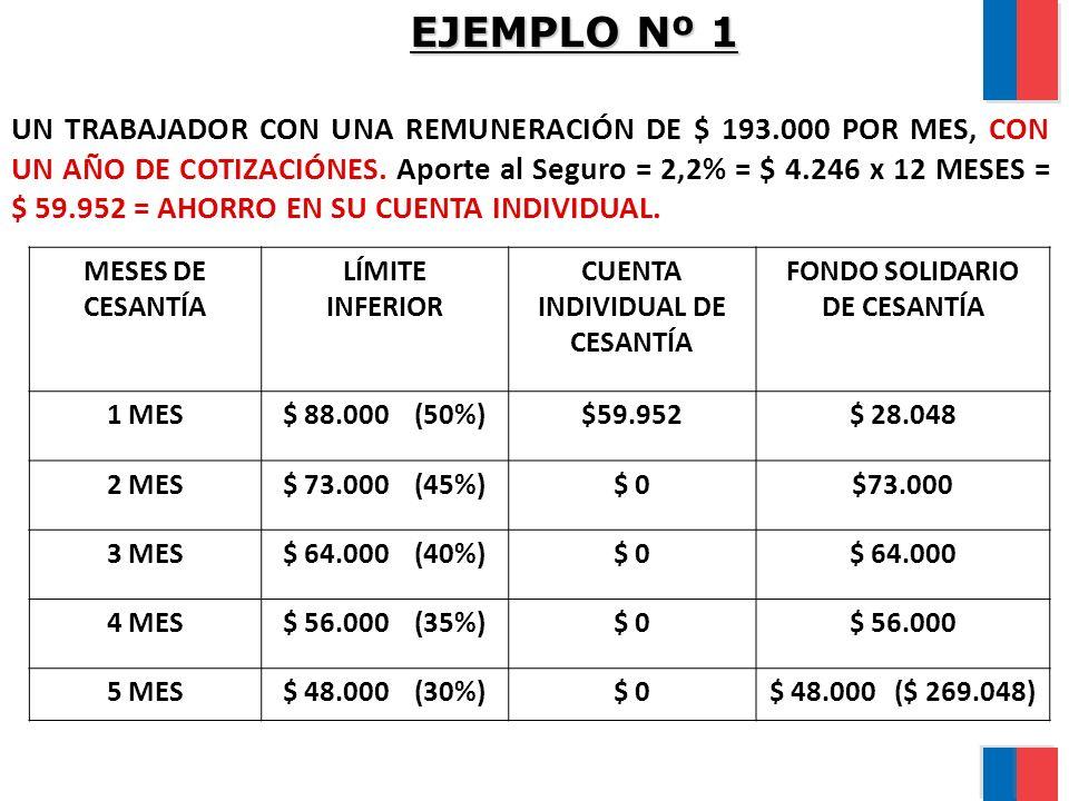 EJEMPLO Nº 1 UN TRABAJADOR CON UNA REMUNERACIÓN DE $ 193.000 POR MES, CON UN AÑO DE COTIZACIÓNES. Aporte al Seguro = 2,2% = $ 4.246 x 12 MESES = $ 59.