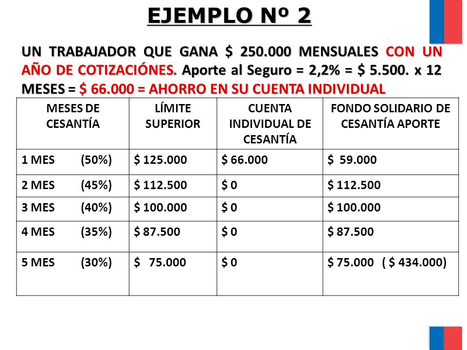 EJEMPLO Nº 2 UN TRABAJADOR QUE GANA $ 250.000 MENSUALES CON UN AÑO DE COTIZACIÓNES. Aporte al Seguro = 2,2% = $ 5.500. x 12 MESES = $ 66.000 = AHORRO