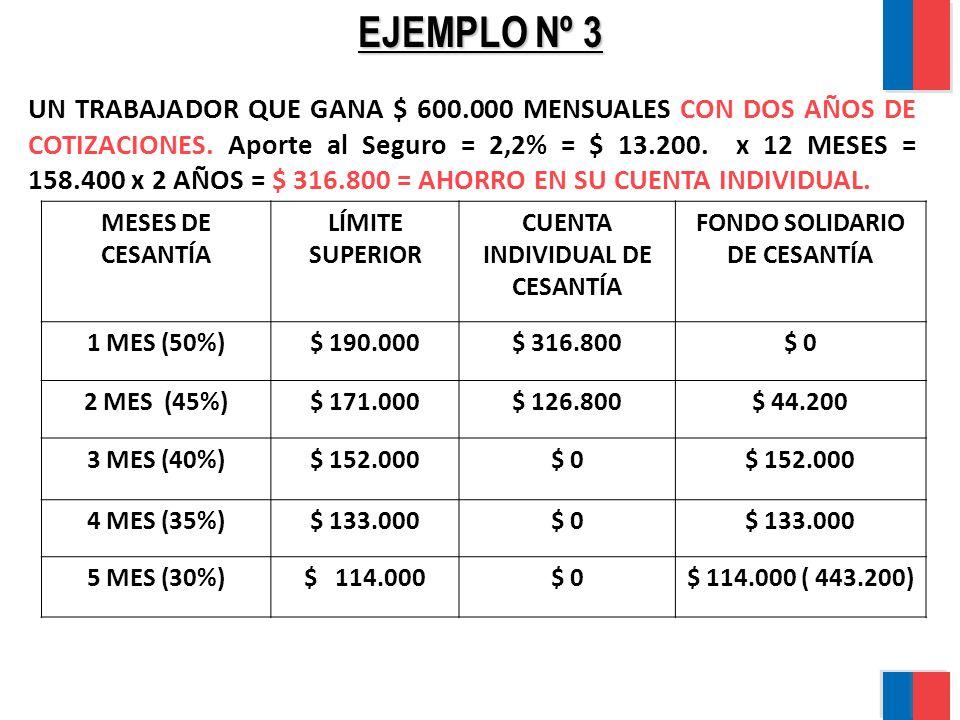 EJEMPLO Nº 3 UN TRABAJADOR QUE GANA $ 600.000 MENSUALES CON DOS AÑOS DE COTIZACIONES. Aporte al Seguro = 2,2% = $ 13.200. x 12 MESES = 158.400 x 2 AÑO