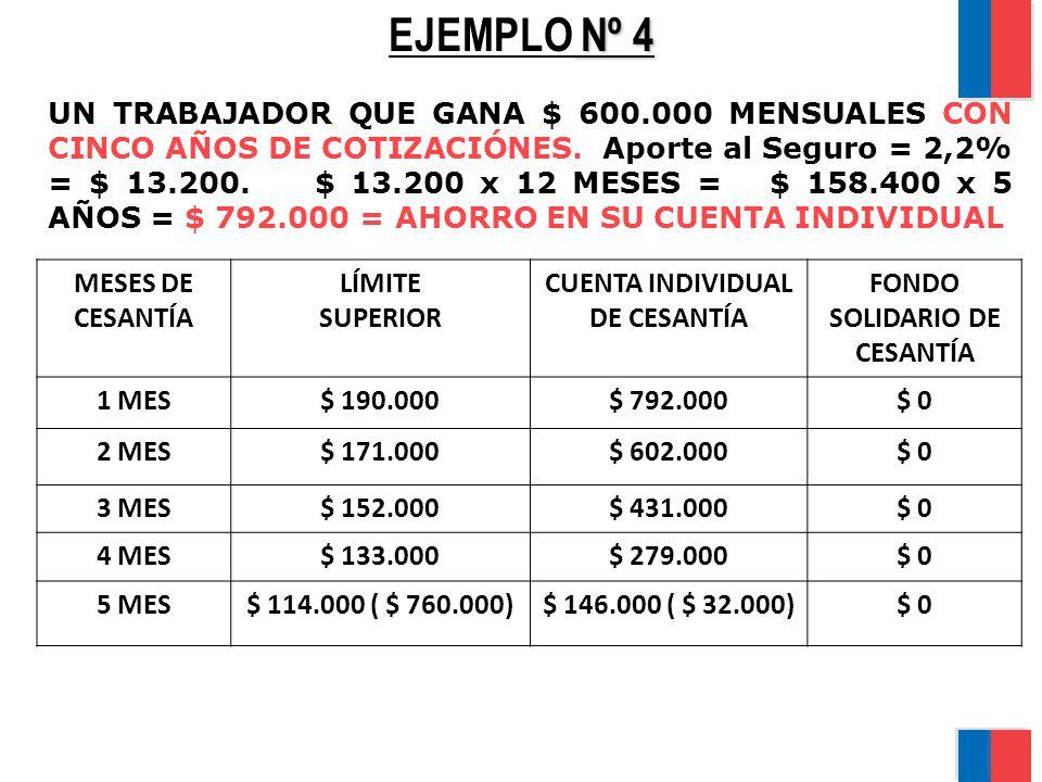 Nº 4 EJEMPLO Nº 4 UN TRABAJADOR QUE GANA $ 600.000 MENSUALES CON CINCO AÑOS DE COTIZACIÓNES. Aporte al Seguro = 2,2% = $ 13.200. $ 13.200 x 12 MESES =