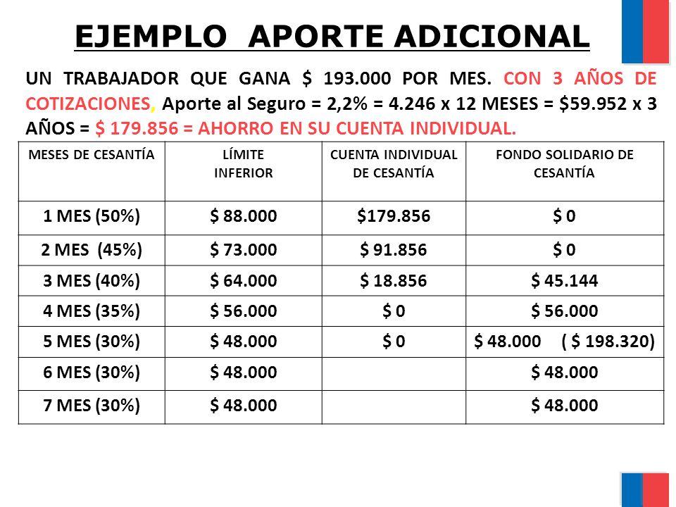 EJEMPLO APORTE ADICIONAL UN TRABAJADOR QUE GANA $ 193.000 POR MES. CON 3 AÑOS DE COTIZACIONES, Aporte al Seguro = 2,2% = 4.246 x 12 MESES = $59.952 x
