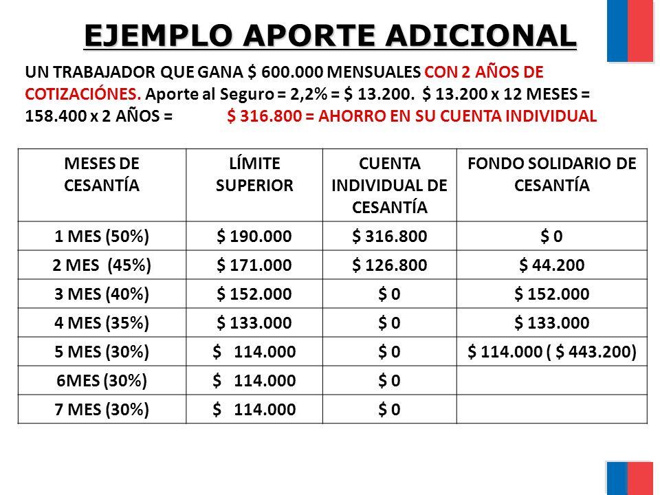 EJEMPLO APORTE ADICIONAL UN TRABAJADOR QUE GANA $ 600.000 MENSUALES CON 2 AÑOS DE COTIZACIÓNES. Aporte al Seguro = 2,2% = $ 13.200. $ 13.200 x 12 MESE