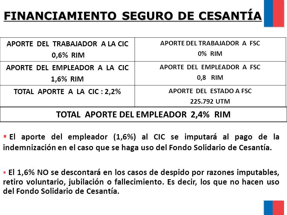 EJEMPLO APORTE ADICIONAL UN TRABAJADOR QUE GANA $ 193.000 POR MES.