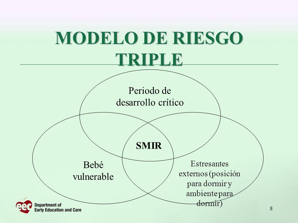 8 SMIR Periodo de desarrollo crítico Estresantes externos (posición para dormir y ambiente para dormir) Bebé vulnerable MODELO DE RIESGO TRIPLE