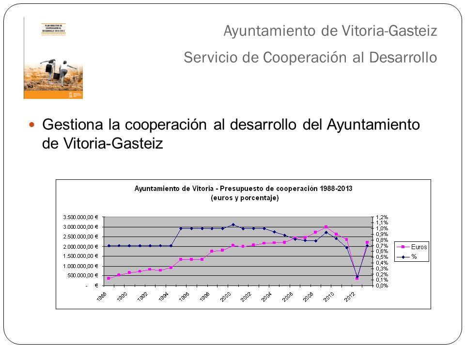 Ayuntamiento de Vitoria-Gasteiz Servicio de Cooperación al Desarrollo Gestiona la cooperación al desarrollo del Ayuntamiento de Vitoria-Gasteiz