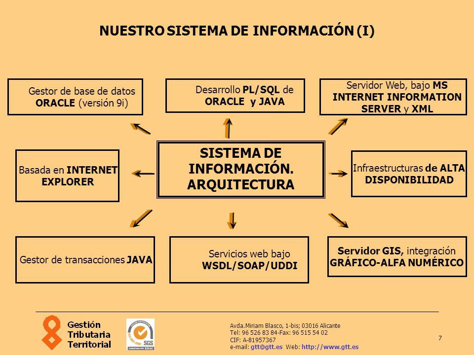 7 Avda.Miriam Blasco, 1-bis; 03016 Alicante Tel: 96 526 83 84-Fax: 96 515 54 02 CIF: A-81957367 e-mail: gtt@gtt.es Web: http://www.gtt.es NUESTRO SIST