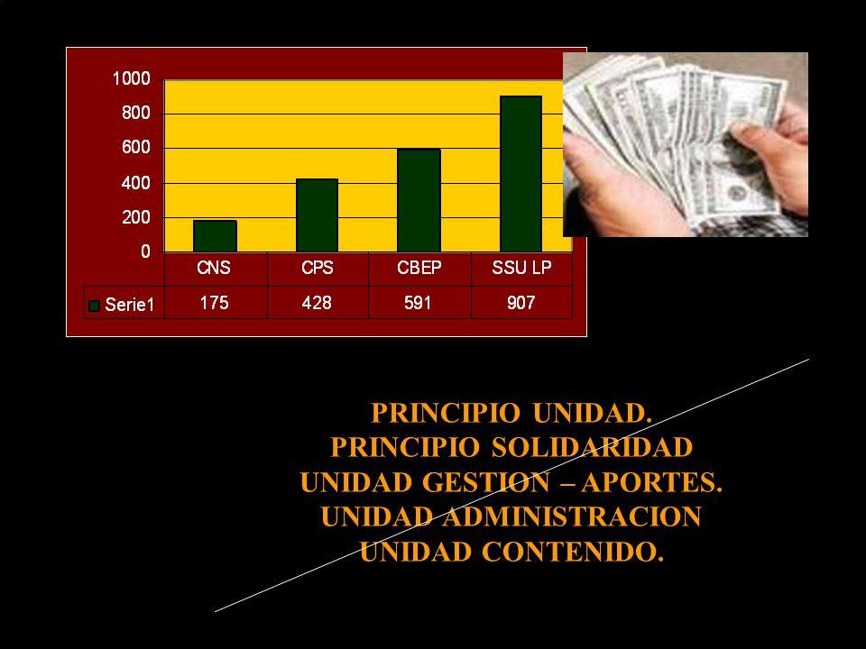 PRINCIPIO UNIDAD. PRINCIPIO SOLIDARIDAD UNIDAD GESTION – APORTES. UNIDAD ADMINISTRACION UNIDAD CONTENIDO.