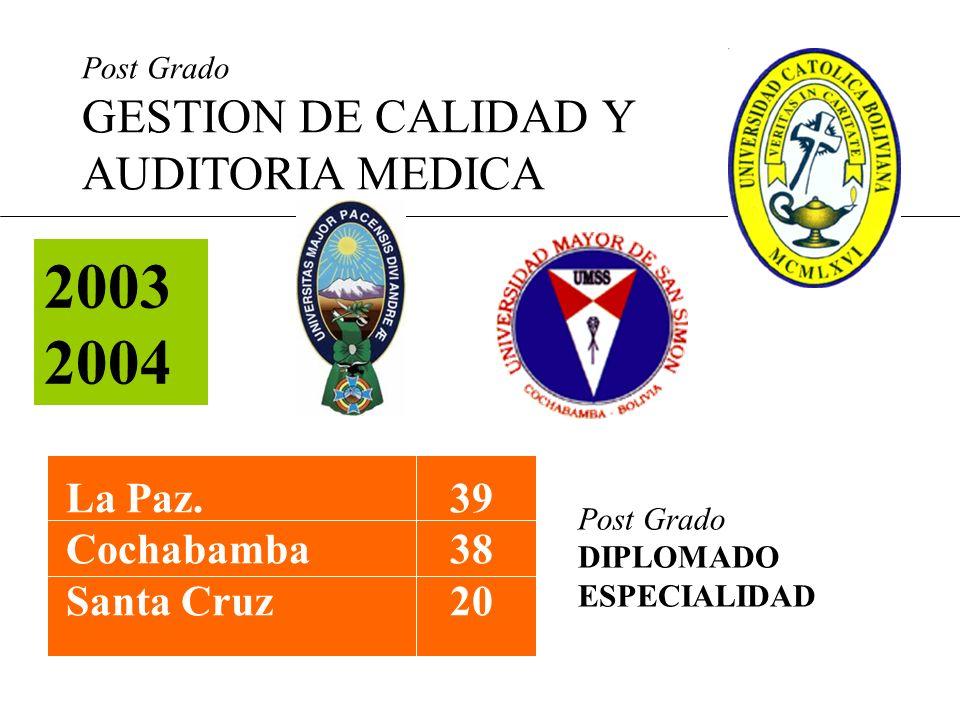 Post Grado GESTION DE CALIDAD Y AUDITORIA MEDICA 2003 2004 La Paz.39 Cochabamba38 Santa Cruz20 Post Grado DIPLOMADO ESPECIALIDAD