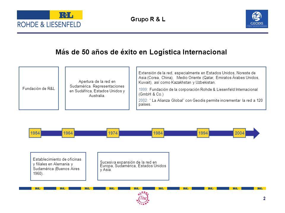 2 Grupo R & L 195419641974198419942004 Apertura de la red en Sudamérica. Representaciones en Sudáfrica, Estados Unidos y Australia. Establecimiento de