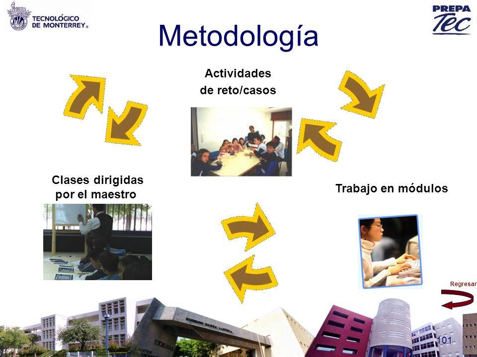Regresar 101 Metodología Actividades de reto/casos Trabajo en módulos Clases dirigidas por el maestro