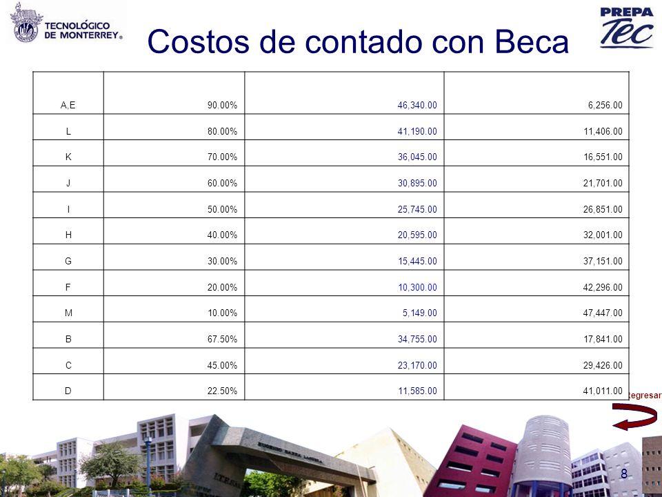 Regresar 8 Costos de contado con Beca A,E90.00%46,340.006,256.00 L80.00%41,190.0011,406.00 K70.00%36,045.0016,551.00 J60.00%30,895.0021,701.00 I50.00%