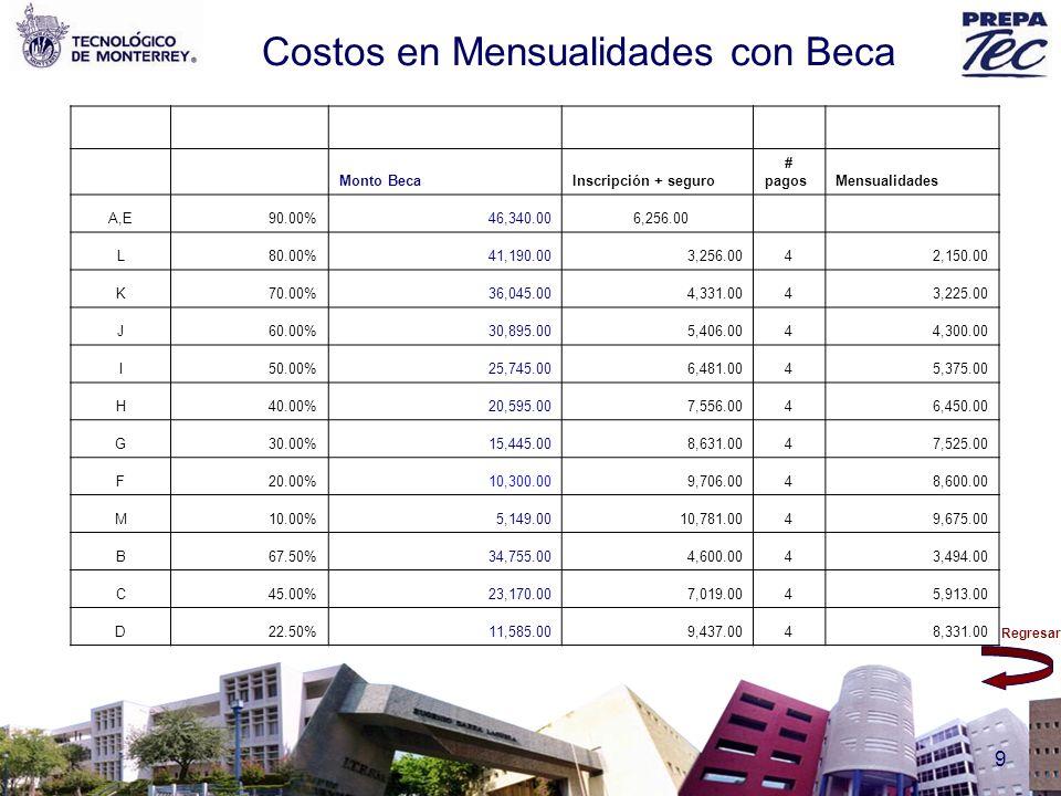 Regresar 9 Costos en Mensualidades con Beca Monto BecaInscripción + seguro # pagos Mensualidades A,E90.00%46,340.00 6,256.00 L80.00%41,190.003,256.004