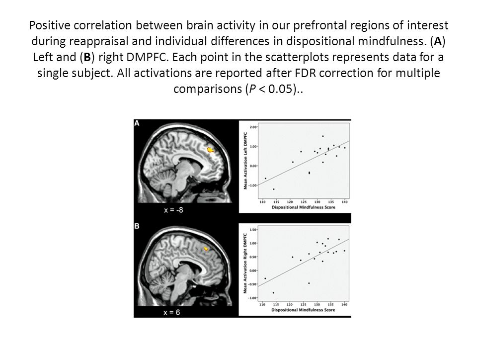 Positive correlation between brain activity in our prefrontal regions of interest during reappraisal and individual differences in dispositional mindf