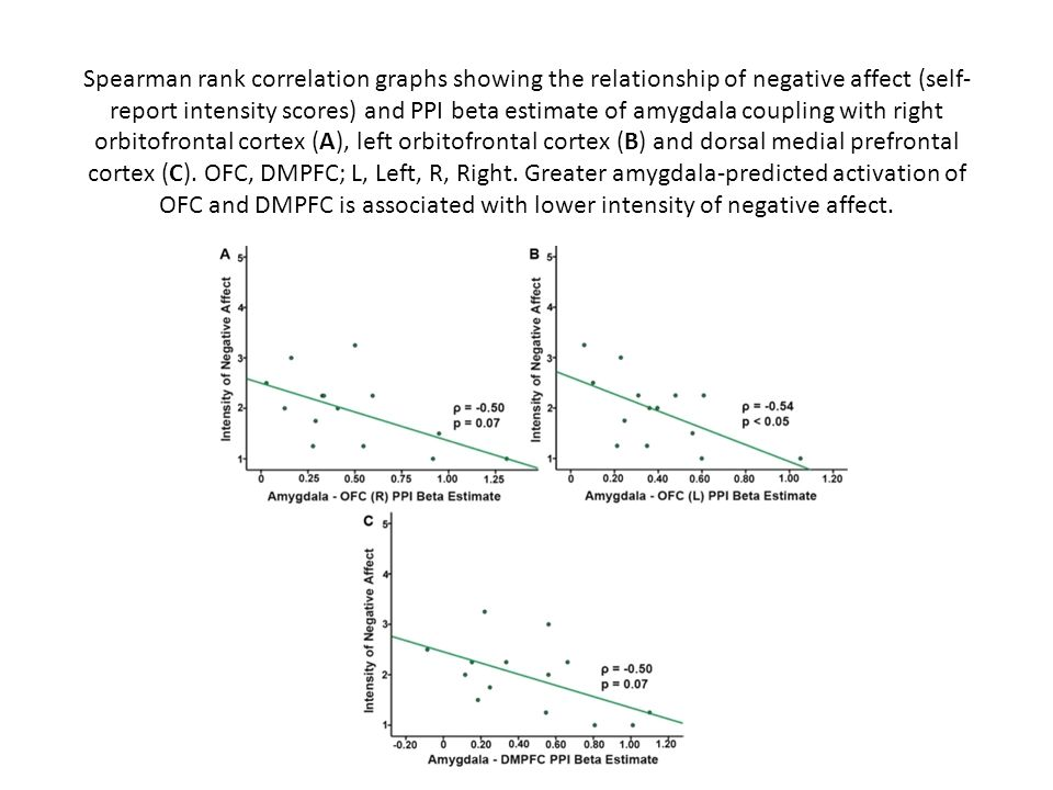 Spearman rank correlation graphs showing the relationship of negative affect (self- report intensity scores) and PPI beta estimate of amygdala couplin