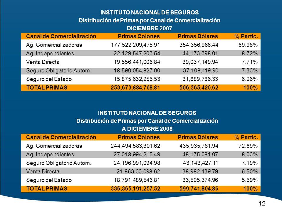 INSTITUTO NACIONAL DE SEGUROS Distribución de Primas por Canal de Comercialización DICIEMBRE 2007 Canal de Comercialización Ag. Comercializadoras Ag.