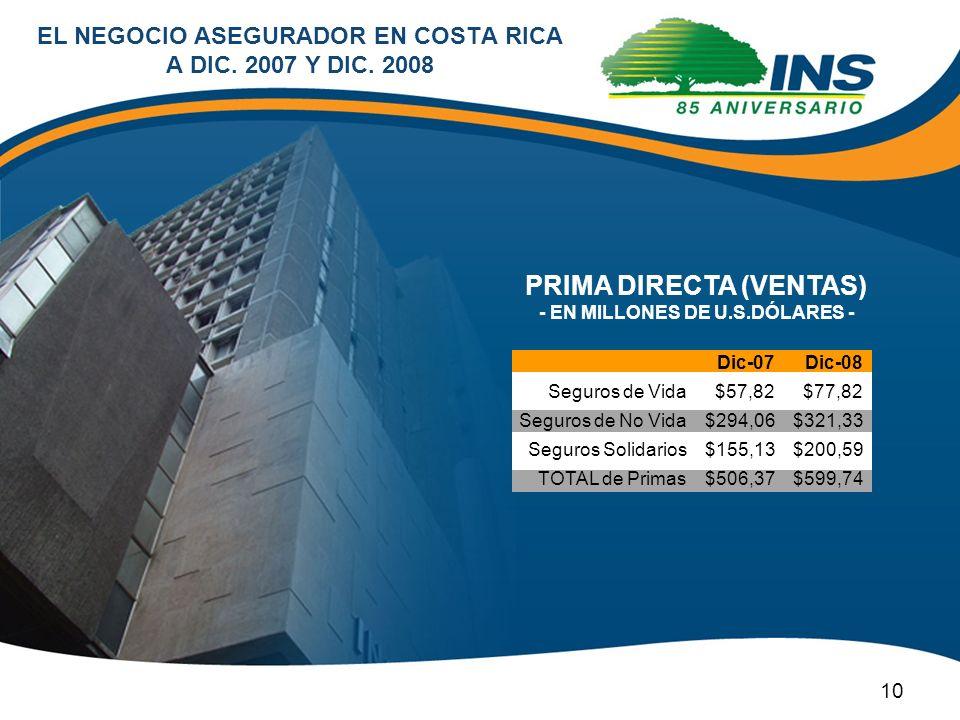 EL NEGOCIO ASEGURADOR EN COSTA RICA A DIC. 2007 Y DIC. 2008 PRIMA DIRECTA (VENTAS) - EN MILLONES DE U.S.DÓLARES - 10 Dic-08 $77,82 $321,33 $200,59 $59