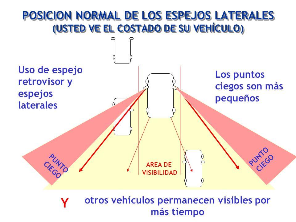 AREA DE VISIBILIDAD otros vehículos permanecen visibles por más tiempo Uso de espejo retrovisor y espejos laterales Los puntos ciegos son más pequeños