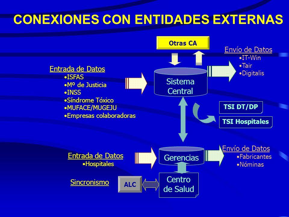 Capa de Negocio Atención Primaria Centros Concertados Mutualidades Base de Datos Poblacional MARCO TECNOLÓGICO Portal de Aragón Plataforma Integración