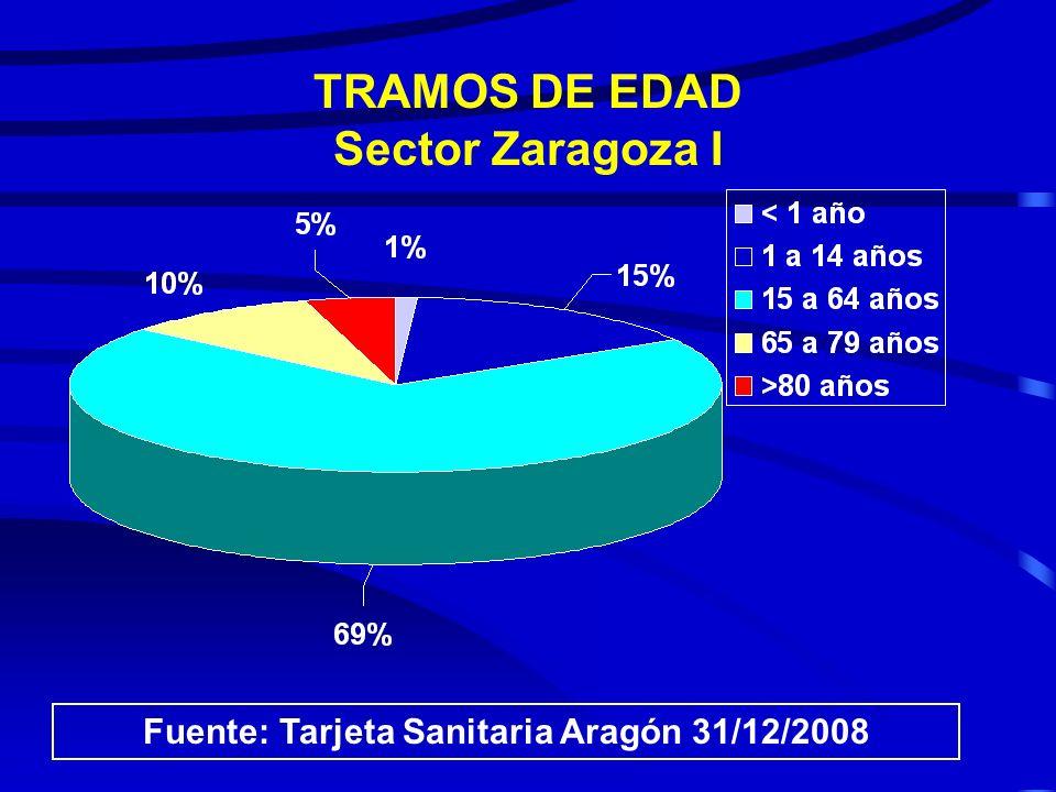 TRAMOS DE EDAD Sector Barbastro Fuente: Tarjeta Sanitaria Aragón 31/12/2008