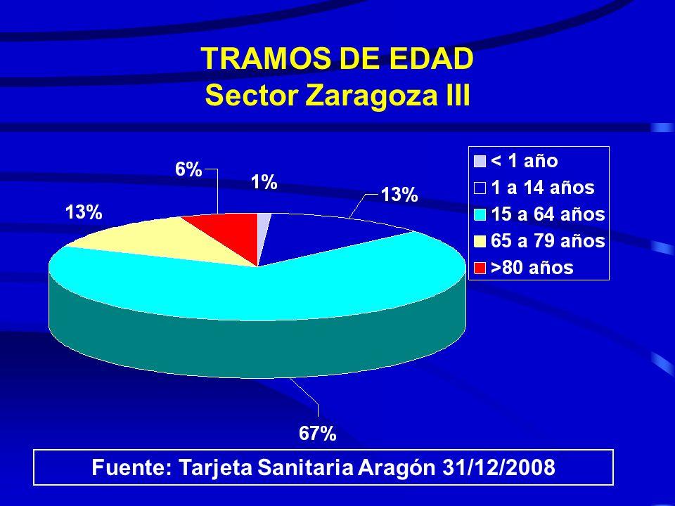 TRAMOS DE EDAD Sector Zaragoza II Fuente: Tarjeta Sanitaria Aragón 31/12/2008