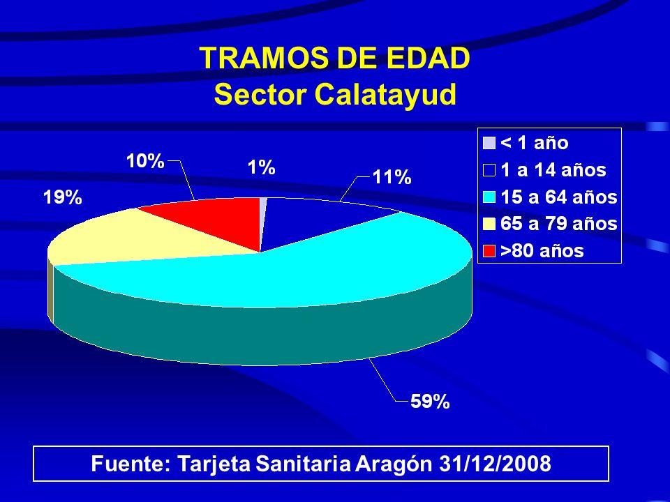 TRAMOS DE EDAD Sector Zaragoza III Fuente: Tarjeta Sanitaria Aragón 31/12/2008