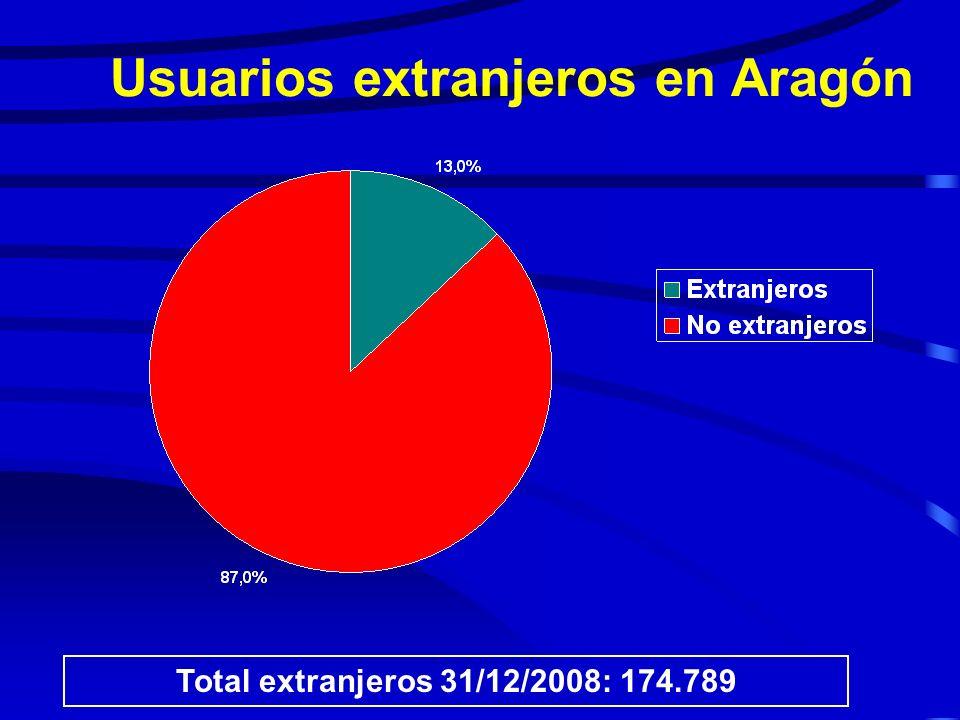 TRAMOS DE EDAD Sector Alcañiz Fuente: Tarjeta Sanitaria Aragón 31/12/2008