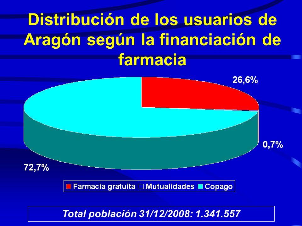 Usuarios extranjeros en Aragón Total extranjeros 31/12/2008: 174.789