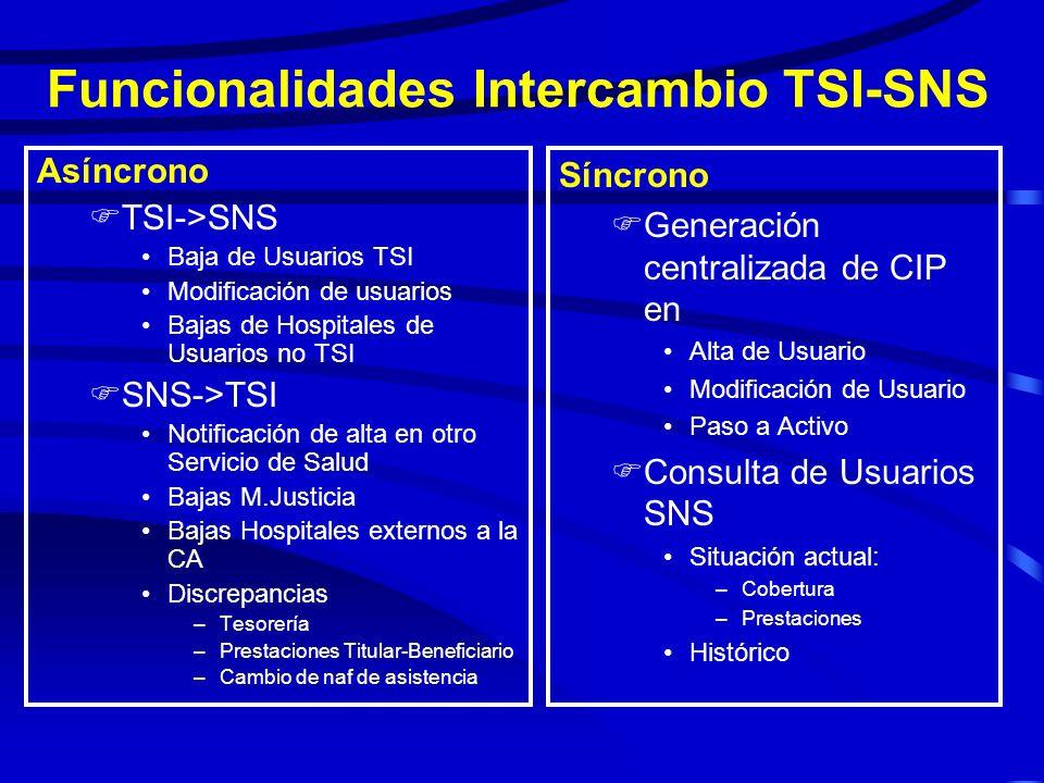 Tipos de Intercambio entre Tarjeta Sanitaria y la Base de Datos de Usuarios del SNS ASÍNCRONO F Envío de mensajes desde TSI al SNS F Proceso posterior