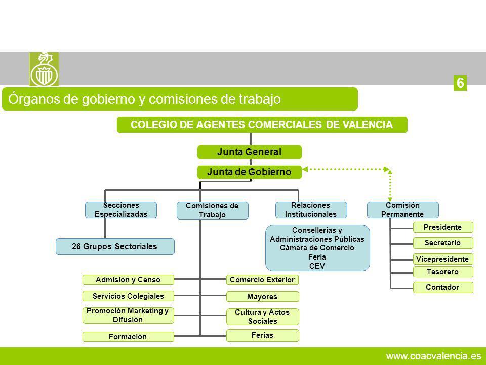 www.coacvalencia.es 10 Órganos de gobierno y comisiones de trabajo 6 COLEGIO DE AGENTES COMERCIALES DE VALENCIA Junta General Secciones Especializadas
