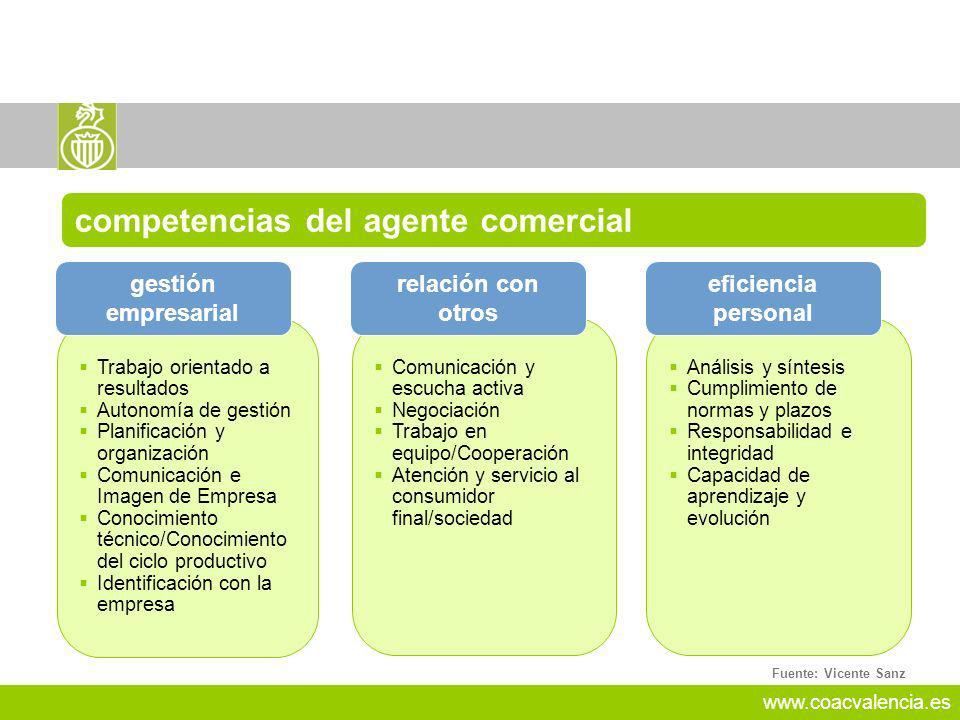 www.coacvalencia.es Trabajo orientado a resultados Autonomía de gestión Planificación y organización Comunicación e Imagen de Empresa Conocimiento téc