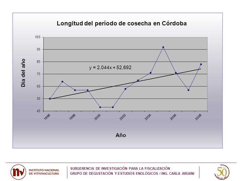 SUBGERENCIA DE INVESTIGACIÓN PARA LA FISCALIZACIÓN GRUPO DE DEGUSTACIÓN Y ESTUDIOS ENOLÓGICOS / ING. CARLA ARUANI