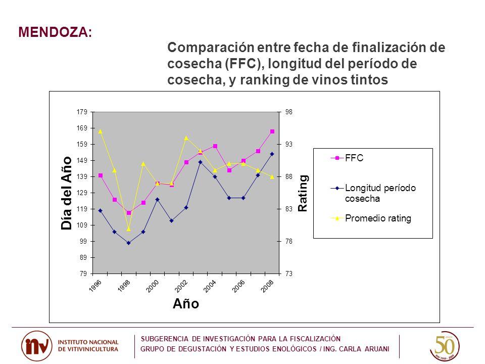 MENDOZA: SUBGERENCIA DE INVESTIGACIÓN PARA LA FISCALIZACIÓN GRUPO DE DEGUSTACIÓN Y ESTUDIOS ENOLÓGICOS / ING. CARLA ARUANI Comparación entre fecha de