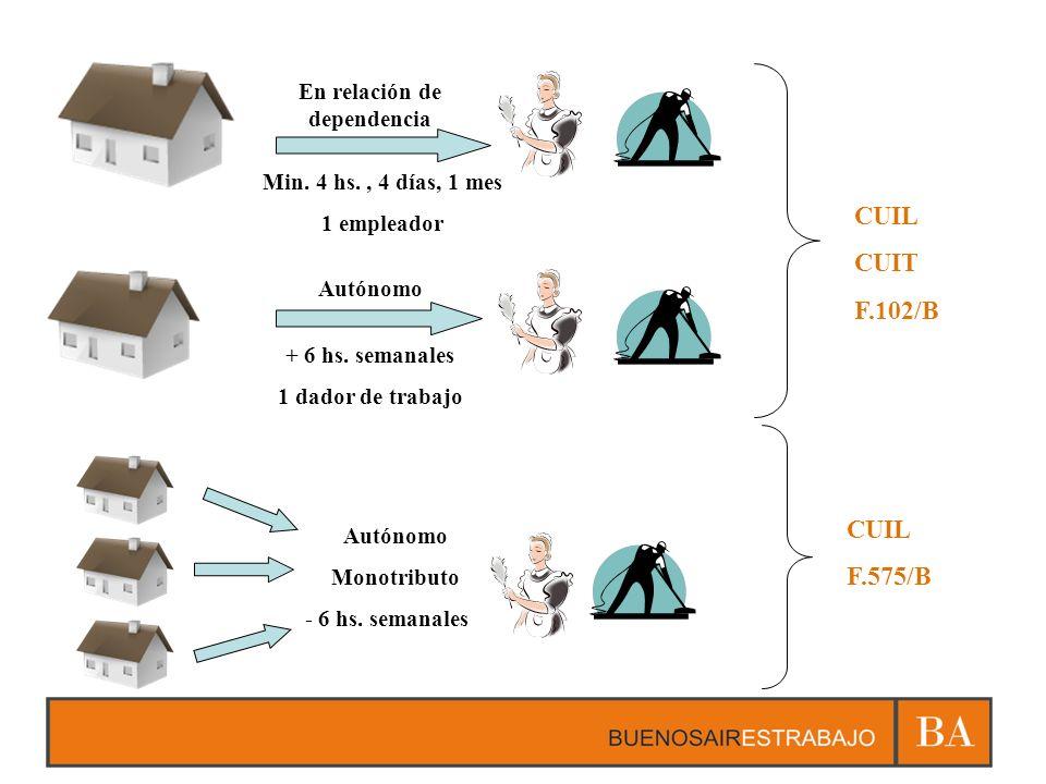 En relación de dependencia Autónomo Min. 4 hs., 4 días, 1 mes 1 empleador + 6 hs. semanales 1 dador de trabajo CUIL CUIT F.102/B CUIL F.575/B Autónomo