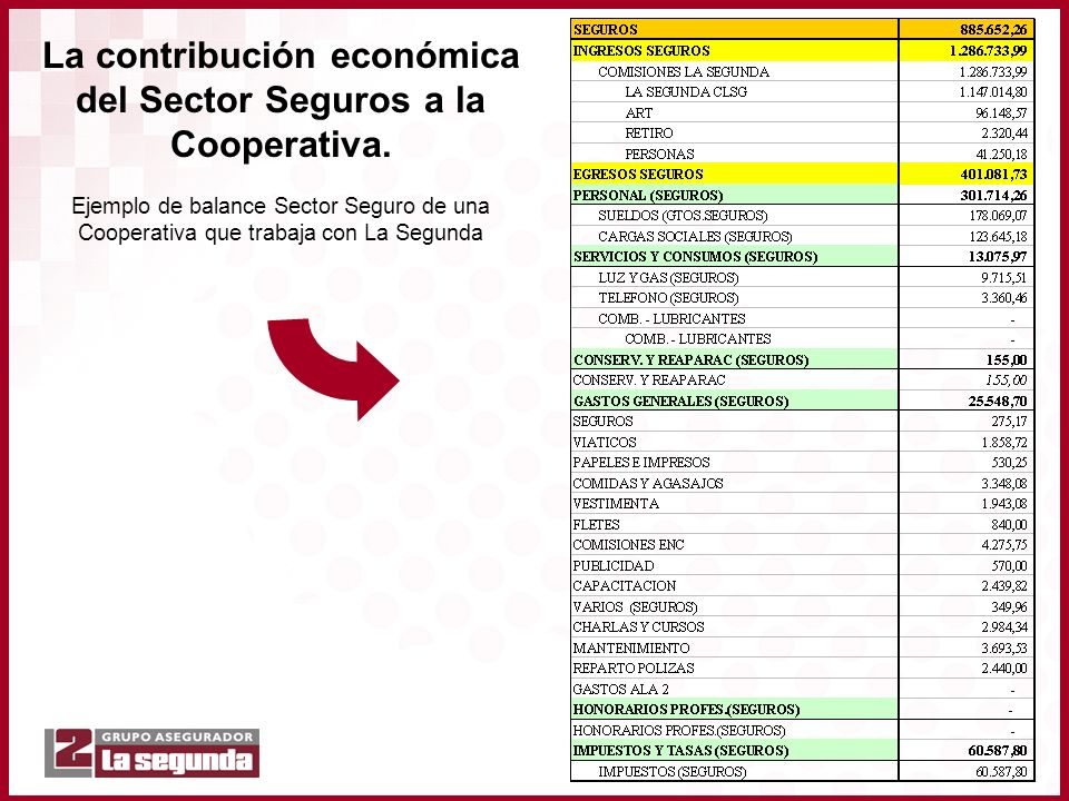 La contribución económica del Sector Seguros a la Cooperativa. Ejemplo de balance Sector Seguro de una Cooperativa que trabaja con La Segunda