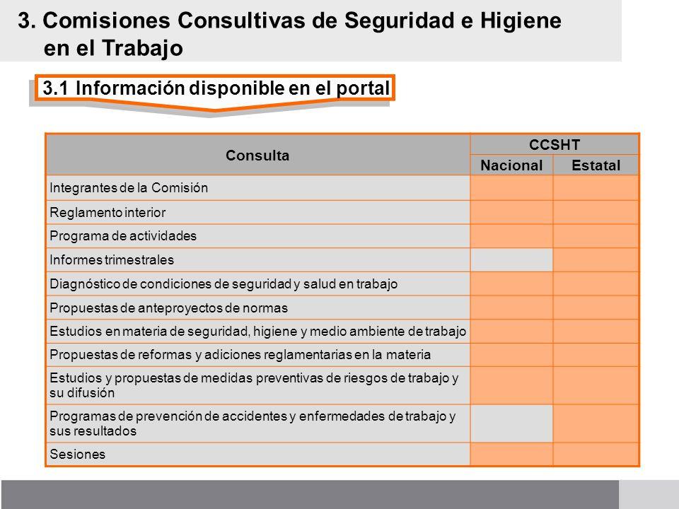 3.1Información disponible en el portal 3. Comisiones Consultivas de Seguridad e Higiene en el Trabajo Consulta CCSHT NacionalEstatal Integrantes de la