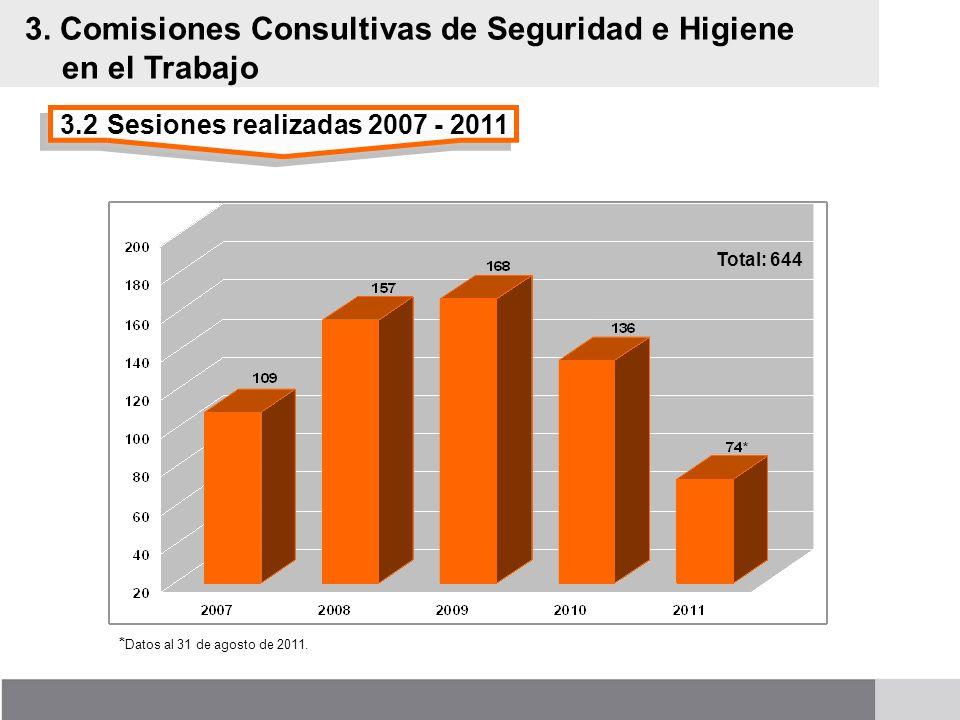 3.2Sesiones realizadas 2007 - 2011 3. Comisiones Consultivas de Seguridad e Higiene en el Trabajo * Datos al 31 de agosto de 2011. Total: 644