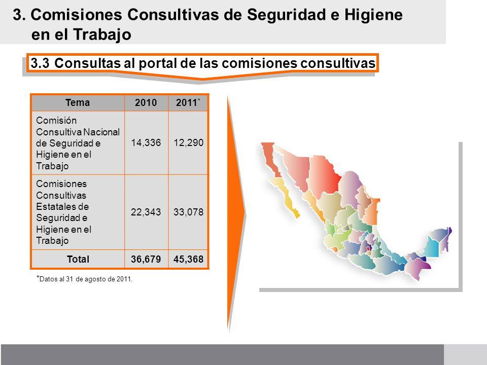 3.3Consultas al portal de las comisiones consultivas 3. Comisiones Consultivas de Seguridad e Higiene en el Trabajo Tema20102011 * Comisión Consultiva
