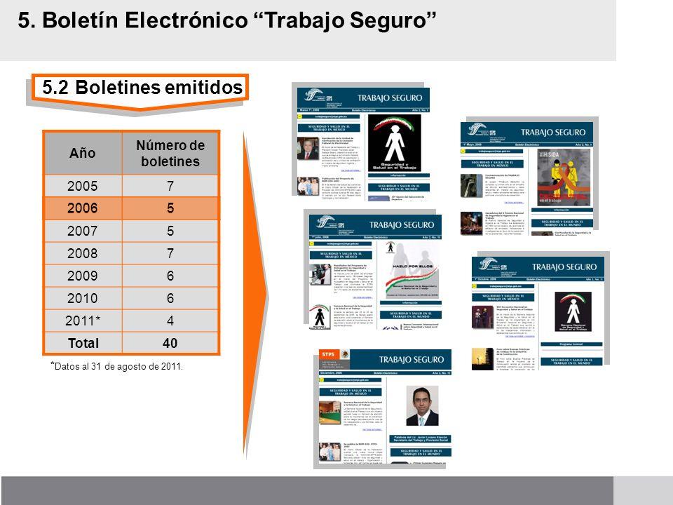 5.2Boletines emitidos 5. Boletín Electrónico Trabajo Seguro Año Número de boletines 20057 20065 20075 20087 20096 20106 2011*4 Total40 * Datos al 31 d