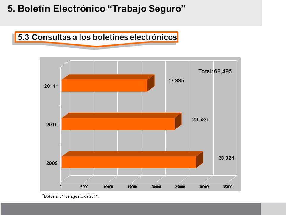 5.3Consultas a los boletines electrónicos 5. Boletín Electrónico Trabajo Seguro Total: 69,495 * Datos al 31 de agosto de 2011.