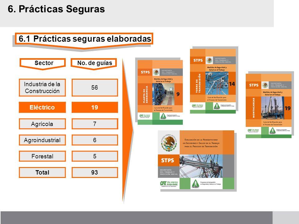 6.1Prácticas seguras elaboradas 6. Prácticas Seguras Industria de la Construcción 56 Agrícola7 Agroindustrial6 SectorNo. de guías Forestal5 Total93 El
